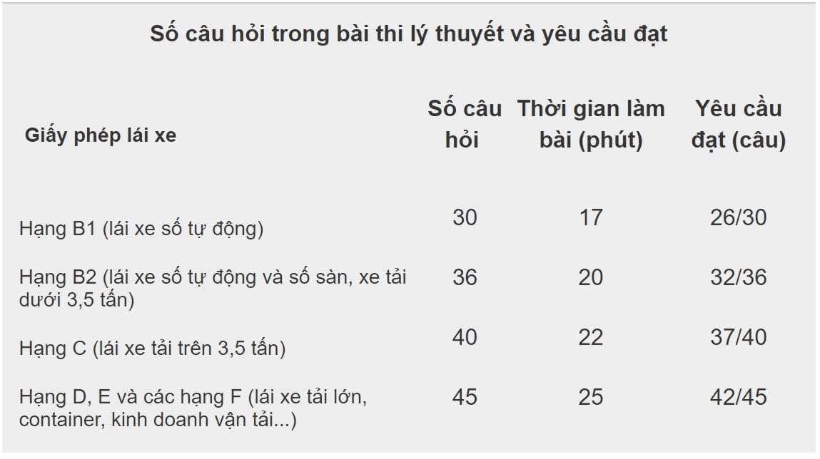 Image result for điểm mới trong sát hạch lái xe